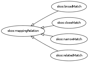 File:skos mappingRelation digraph subproperty dot.png