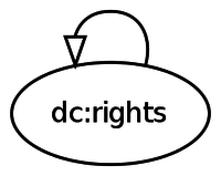dc rights digraph subclass dot.png